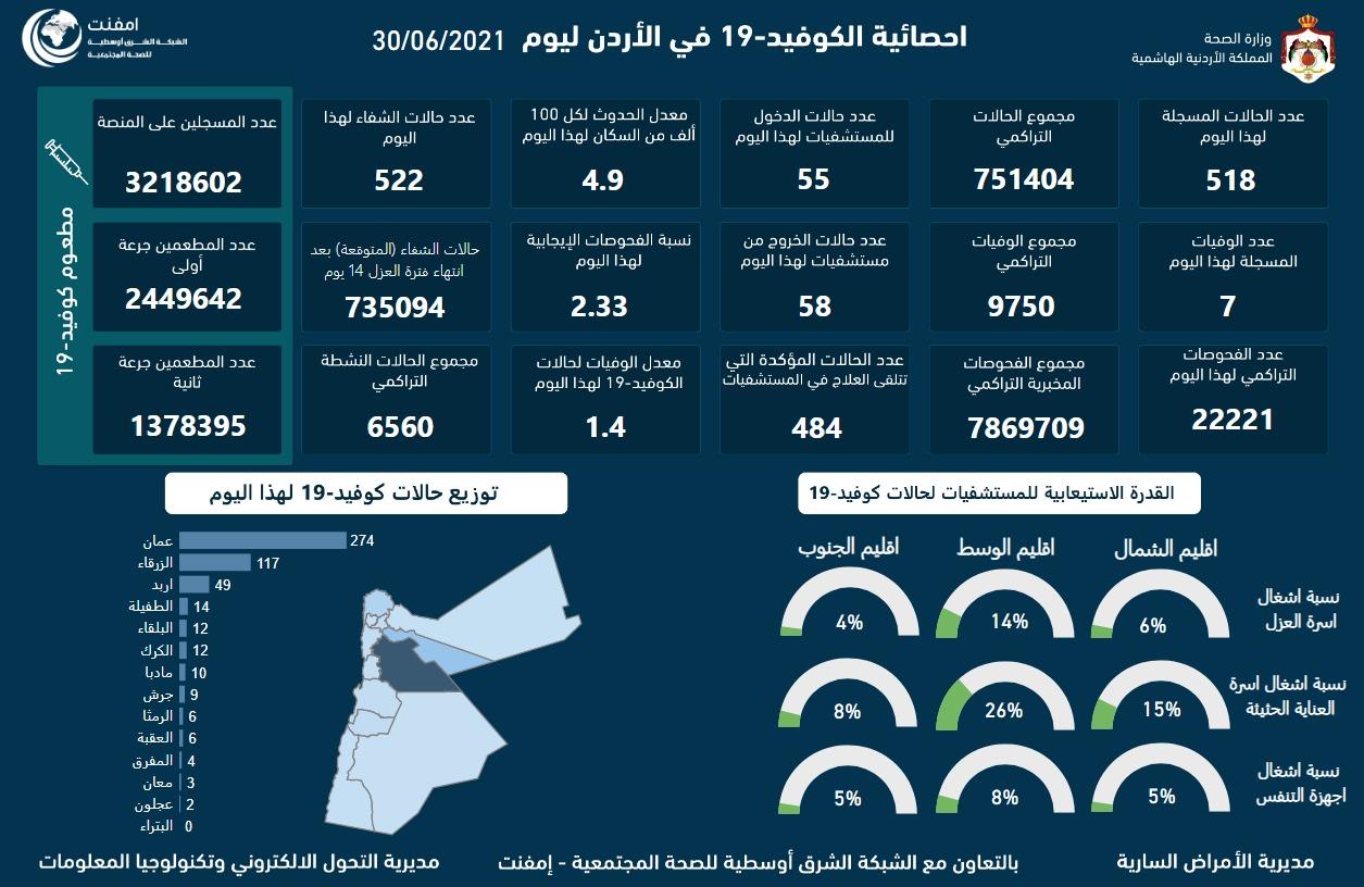 7 وفيات و518 اصابة كورونا جديدة في الأردن