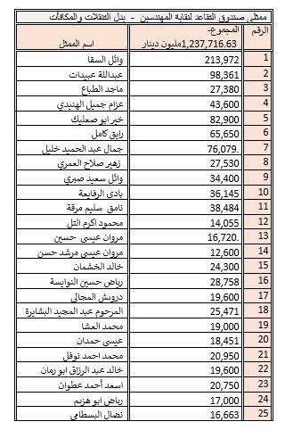مليون و٢٣٧ ألفا و٧١٦دينارا قيمة بدل تنقلات ومكافآت ٢٥ مهندسا ممثلي صندوق تقاعد المهندسين