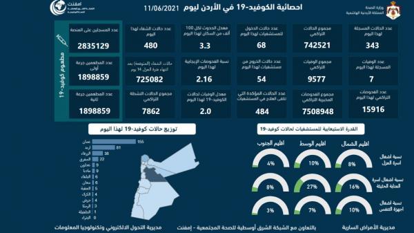 7 وفيات و343 اصابة كورونا جديدة في الأردن