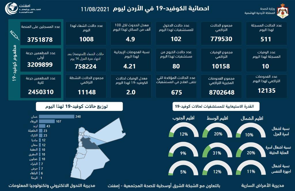 10 وفيات و511 اصابة كورونا جديدة في الأردن