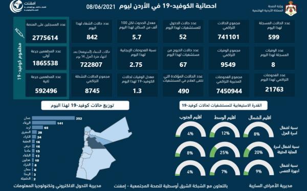 الأردن يسجل 8 وفيات و599 اصابة كورونا جديدة