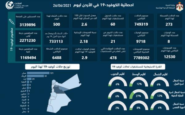 8 وفيات و273 اصابة كورونا جديدة في الأردن